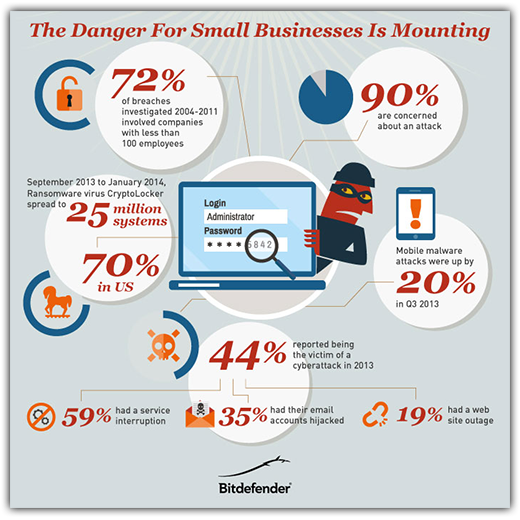 The Danger for Small Businesses is Mounting Infographic
