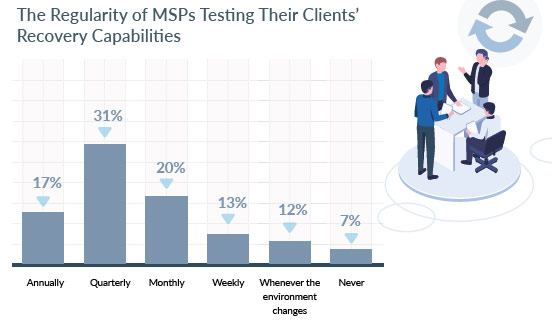 The Regularity of MSPs Testing Their Clients' Recovery Capabilities